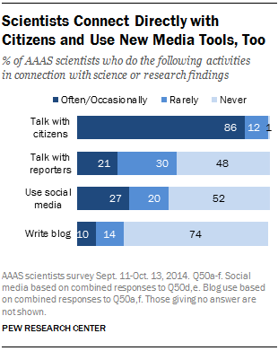 Scientists Connect Directly with Citizens and Use New Media Tools, Too