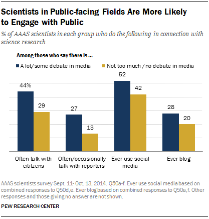 Scientists in Public-facing Fields Are More Likely to Engage with Public