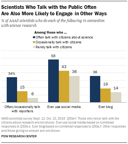 Scientists Who Talk with the Public Often Are Also More Likely to Engage in Other Ways
