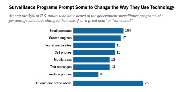 Americans' Privacy Strategies Post-Snowden | Pew Research Center