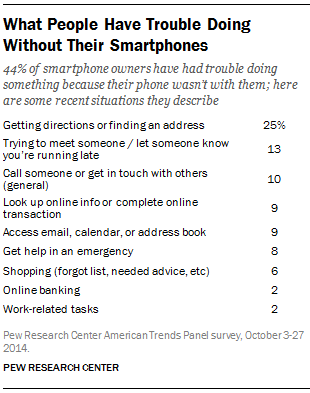 What People Have Trouble Doing Without Their Smartphones