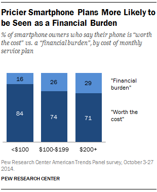 Pricier Smartphone Plans More Likely to be Seen as a Financial Burden