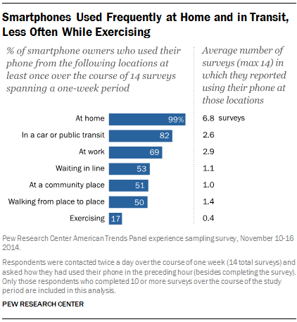 Smartphones Used Frequently at Home and in Transit, Less Often While Exercising