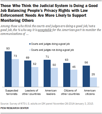 Those Who Think the Judicial System is Doing a Good Job Balancing People's Privacy Rights with Law Enforcement Needs Are More Likely to Support Monitoring Others