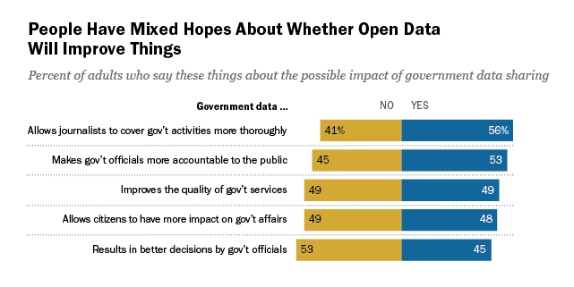 Americans' Views on Open Government Data | Pew Research Center