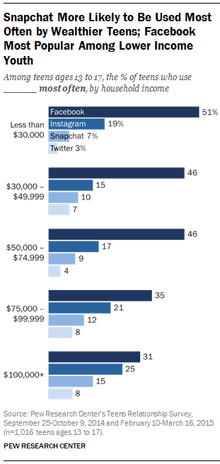 Snapchat More Likely to Be Used Most Often by Wealthier Teens; Facebook Most Popular Among Lower Income Youth