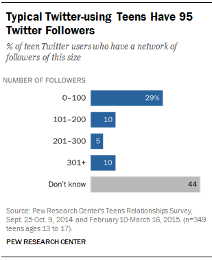Typical Twitter-using Teens Have 95 Twitter Followers