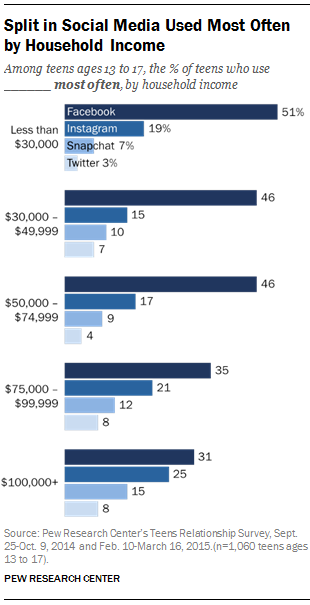 Split in Social Media Used Most Often by Household Income | Pew