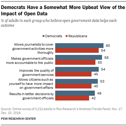 Democrats Have a Somewhat More Upbeat View of the Impact of Open Data