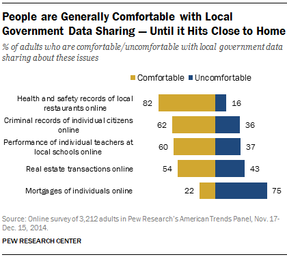 People are Generally Comfortable with Local Government Data Sharing — Until it Hits Close to Home
