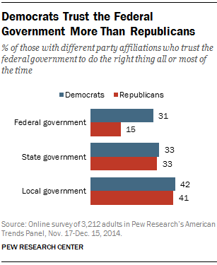 Democrats Trust the Federal Government More Than Republicans