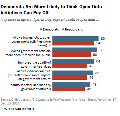 Democrats Are More Likely to Think Open Data Initiatives Can Pay Off