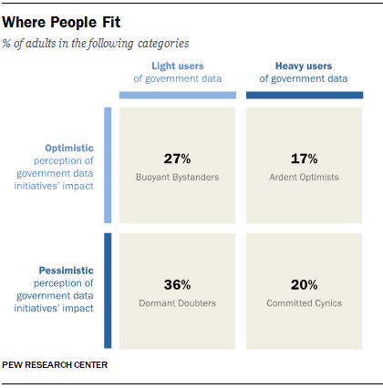 Grouping Users of Open Data and Open Government Applications