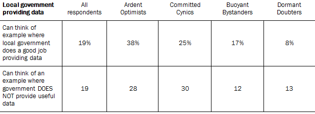 Key Data Points for Groups