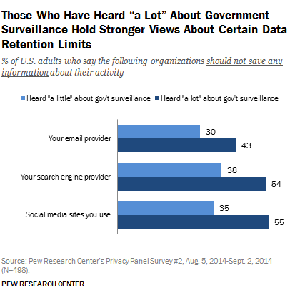 Those Who Have Heard A Lot About Government Surveillance