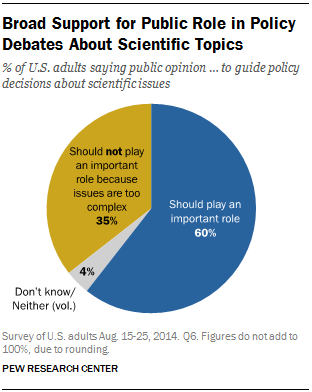 Broad Support for Public Role in Policy Debates About Scientific Topics