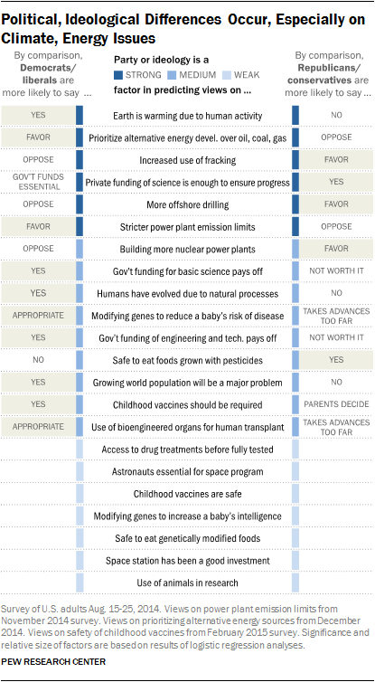Political, Ideological Differences Occur, Especially on Climate, Energy Issues
