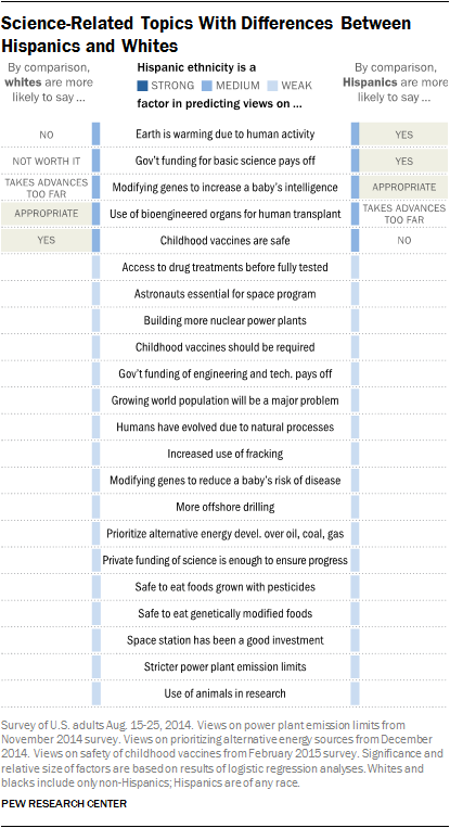 Science-Related Topics With Differences Between Hispanics and Whites