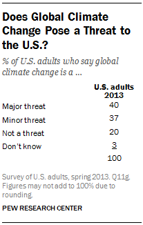 Does Global Climate Change Pose a Threat to the U.S.?