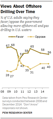 Views About Offshore Drilling Over Time