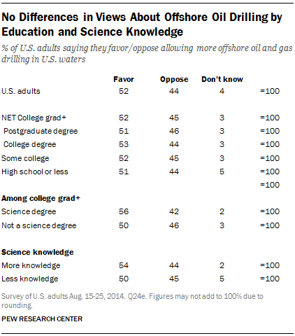 No Differences in Views About Offshore Oil Drilling by Education and Science Knowledge