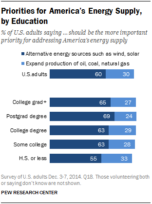 Priorities for America's Energy Supply, by Education