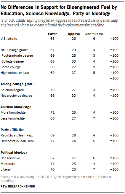 No Differences in Support for Bioengineered Fuel by Education, Science Knowledge, Party or Ideology