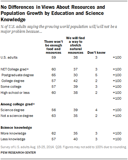No Differences in Views About Resources and Population Growth by Education and Science Knowledge