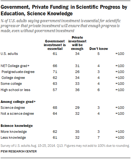 Government, Private Funding in Scientific Progress by Education, Science Knowledge