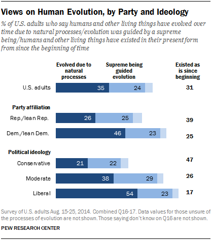 Views on Human Evolution, by Party and Ideology
