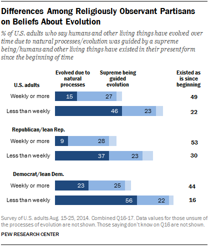 Differences Among Religiously Observant Partisans on Beliefs About Evolution