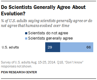Do Scientists Generally Agree About Evolution?