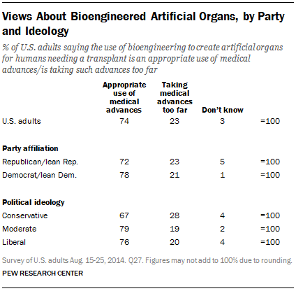 Views About Bioengineered Artificial Organs, by Party and Ideology