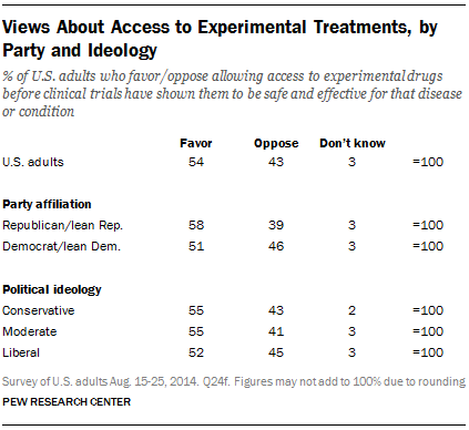 Views About Access to Experimental Treatments, by Party and Ideology