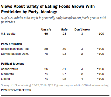 Views About Safety of Eating Foods Grown With Pesticides by Party, Ideology