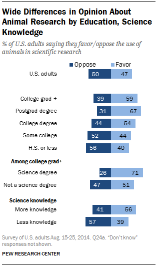Wide Differences in Opinion About Animal Research by Education, Science Knowledge