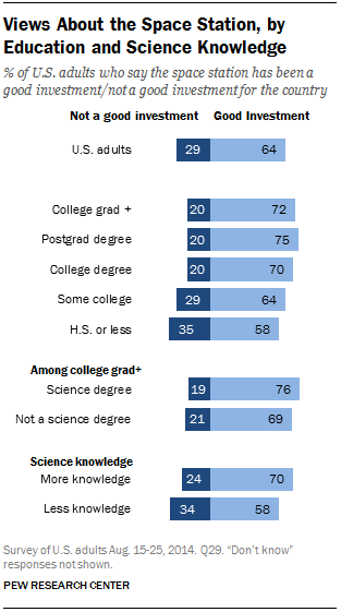 Views About the Space Station, by Education and Science Knowledge