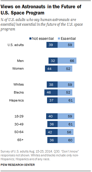 Views on Astronauts in the Future of U.S. Space Program