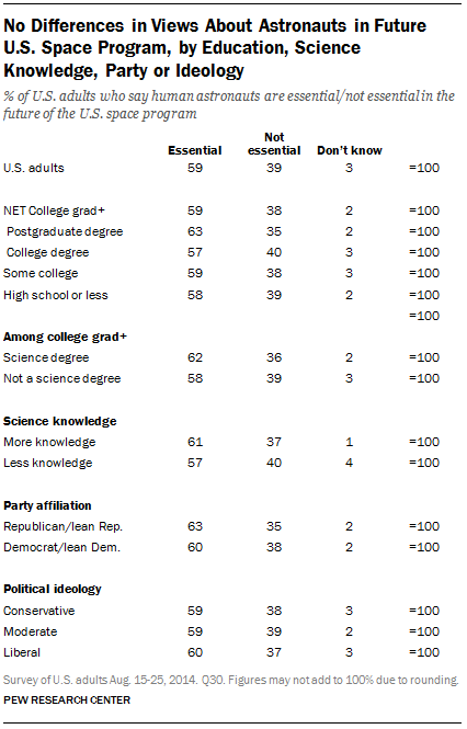 No Differences in Views About Astronauts in Future U.S. Space Program, by Education, Science Knowledge, Party or Ideology