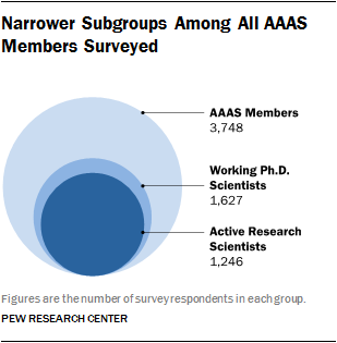Narrower Subgroups Among All AAAS Members Surveyed