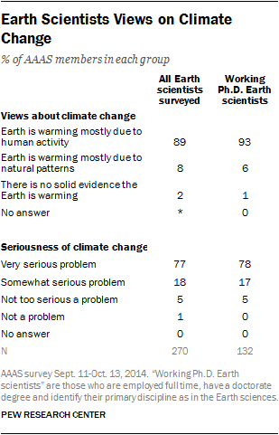 Earth Scientists Views on Climate Change