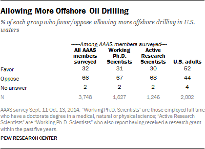 Allowing More Offshore Oil Drilling