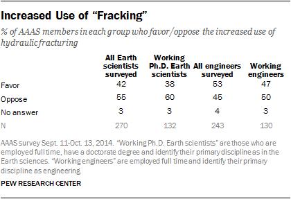 "Increased Use of ""Fracking"""
