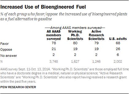 Increased Use of Bioengineered Fuel