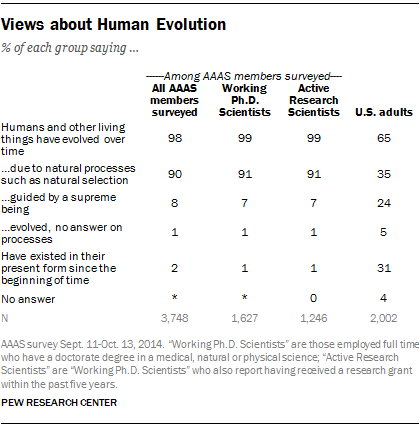 Views about Human Evolution