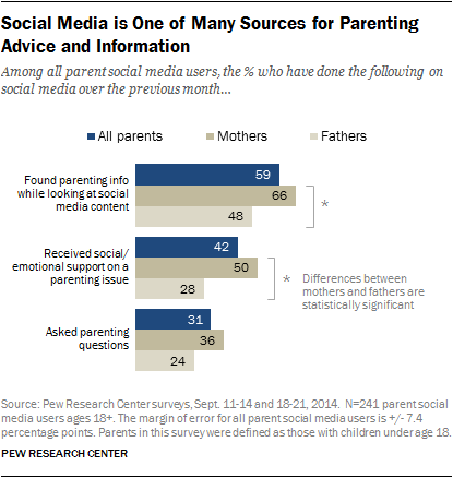 Social Media is One of Many Sources for Parenting Advice and Information