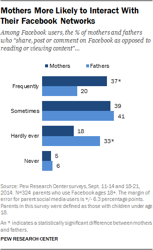 Mothers More Likely to Interact With Their Facebook Networks | Pew