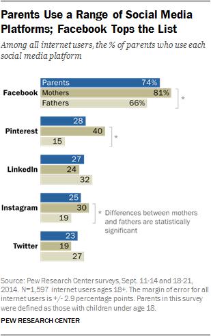 Parents Use a Range of Social Media Platforms; Facebook Tops the List