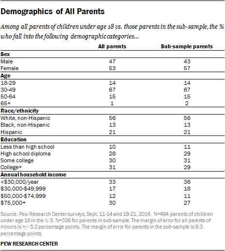Demographics of All Parents