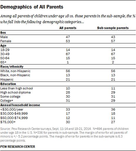 Demographics of All Parents